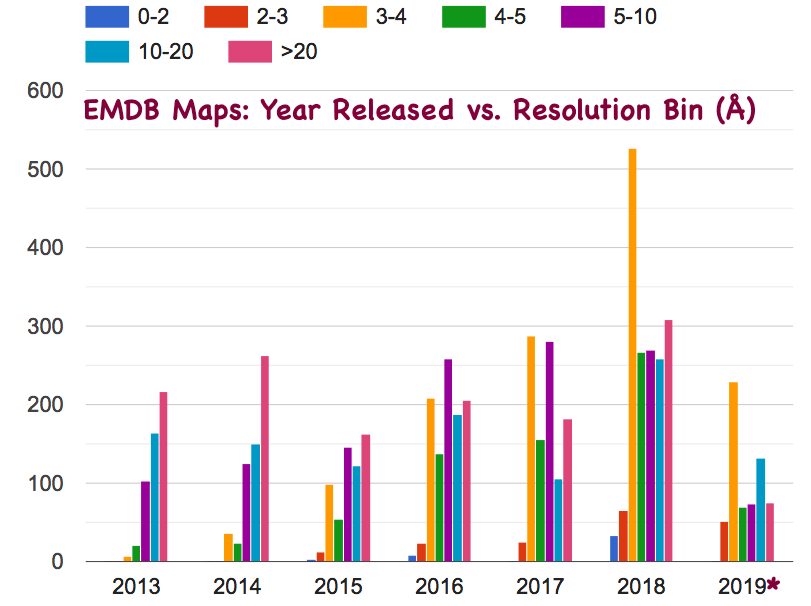 map resolution statistics